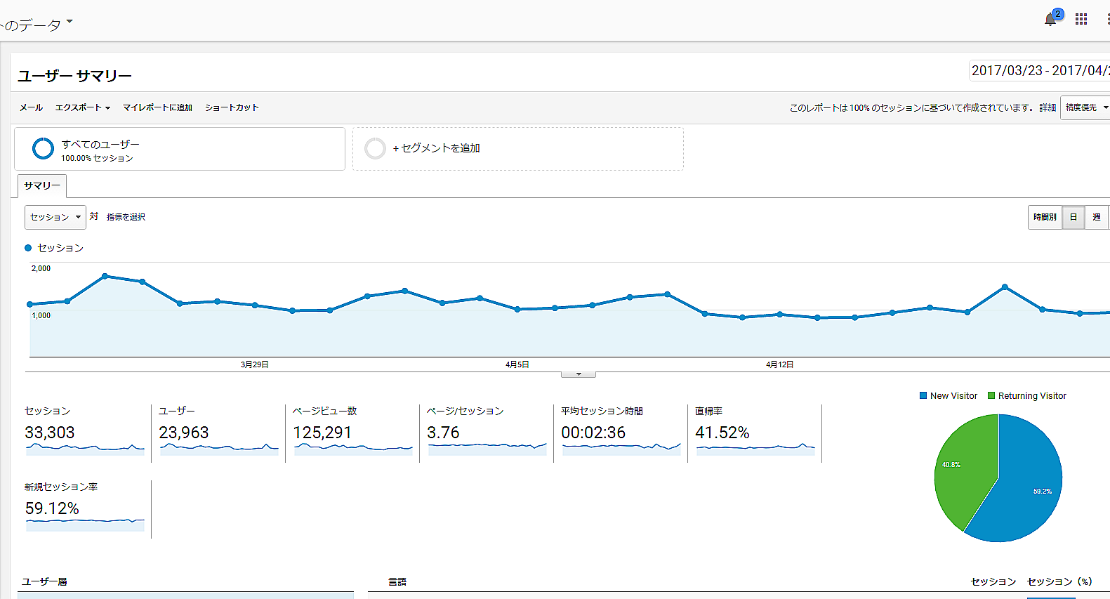 GoogleAnalytics実績